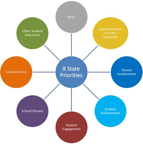 Picture showing the eight state priorities including basic, implementation of state standards, parent involvement, student achievement, student engagement, school climate, course access, and other student outcomes