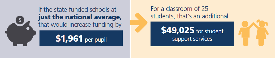 Funding to national average would mean additional $49,025 per classrom.