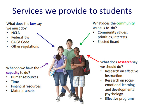 services we provide to students